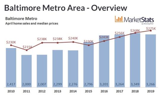 April 2019 Housing Market Update
