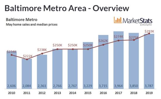 May 2019 Housing Marketing Update