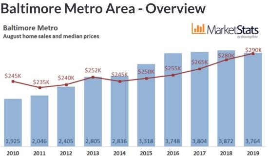 August 2019 Housing Market Update