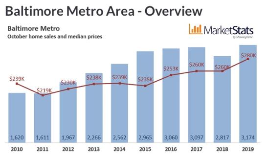 October 2019 Housing Market