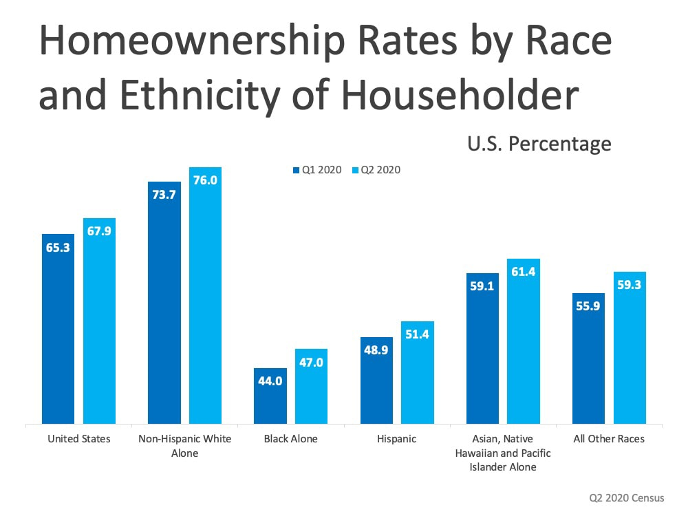 Homeownership Rate by Ethnicity