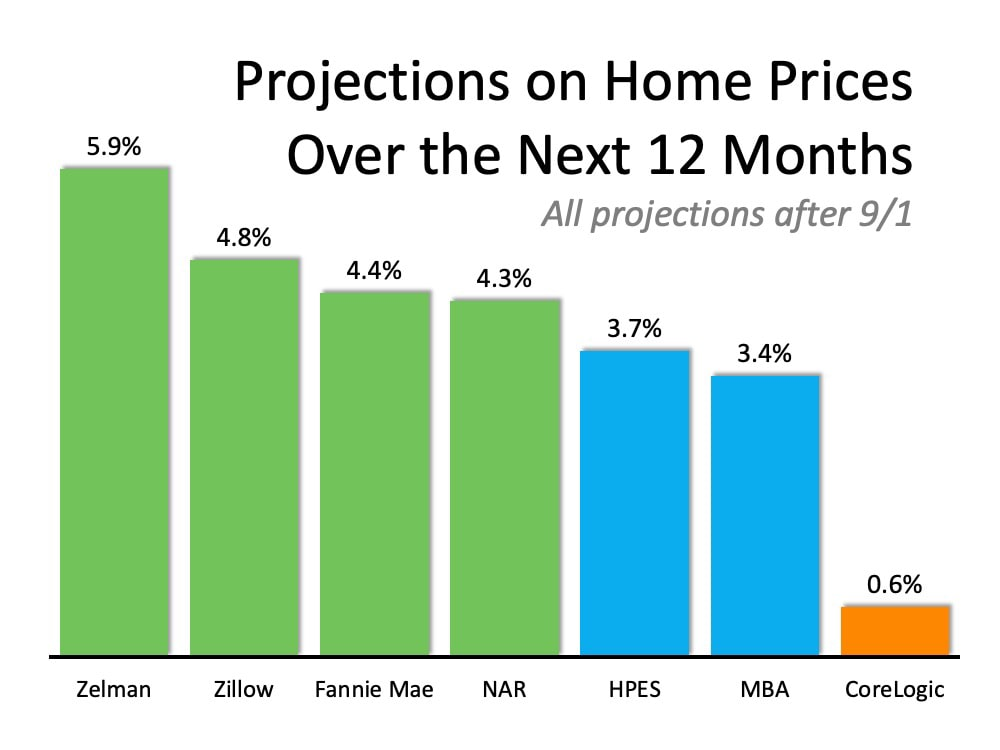 home prices over the next 12 months