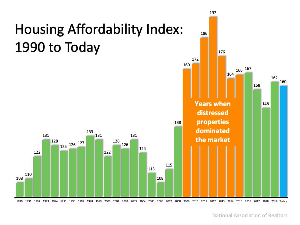 Housing Affordability Index 1990 - Today