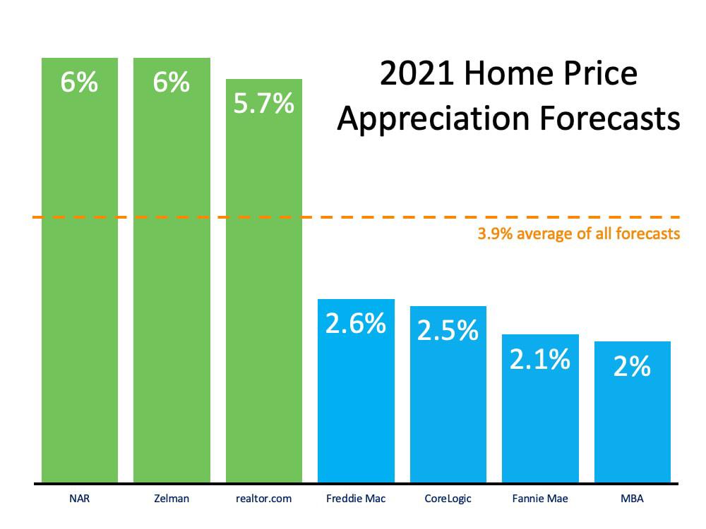 2021 Appreciation Home Price forecasts