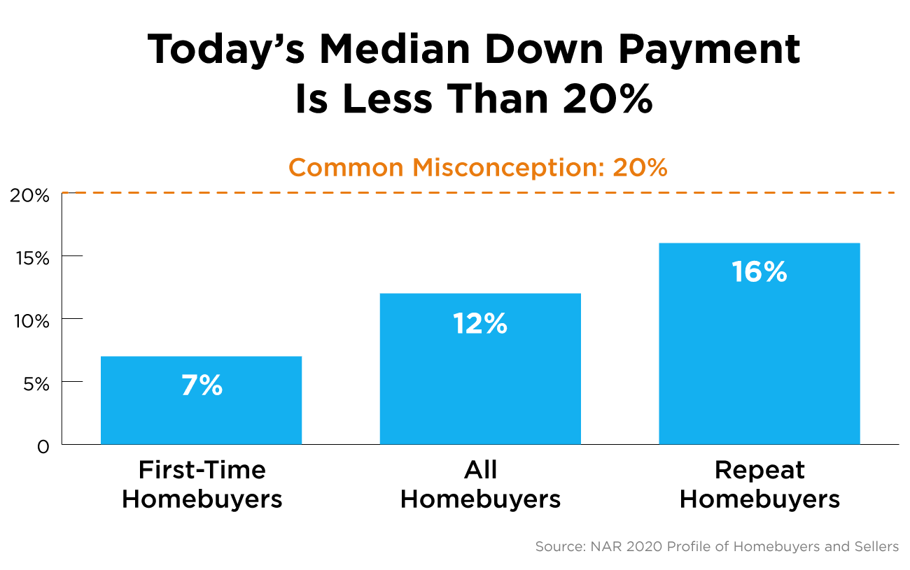 Today's Median Down Payment