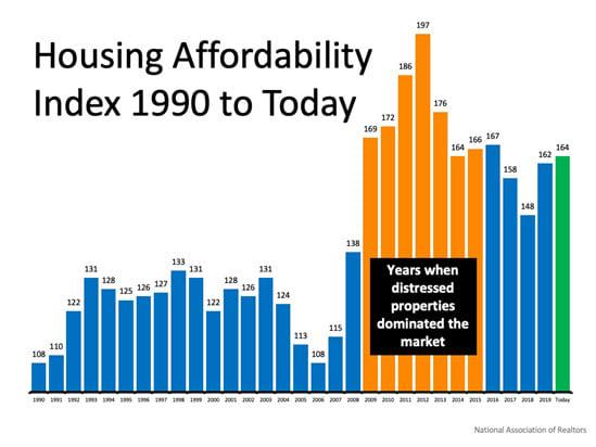 housing affordablility