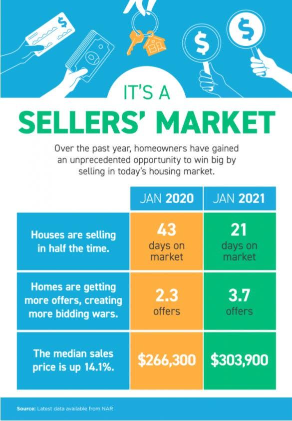 sellers' market