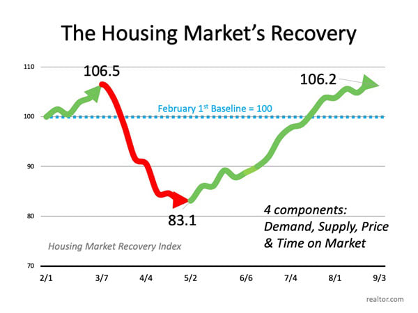 Housing recovery