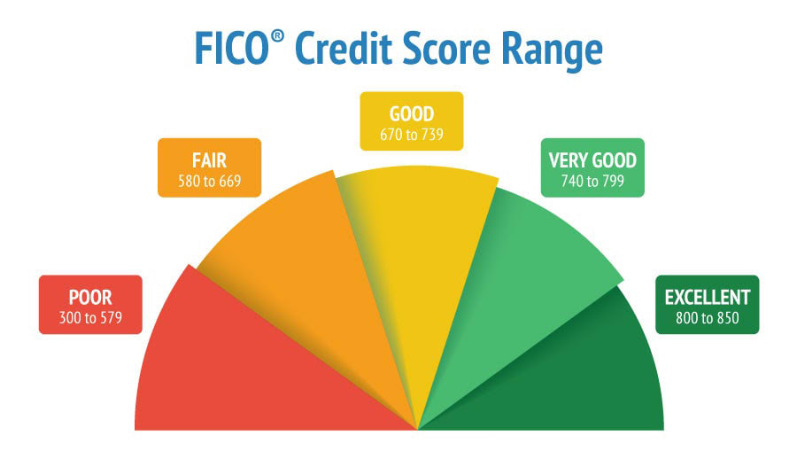 First time home buyer credit score