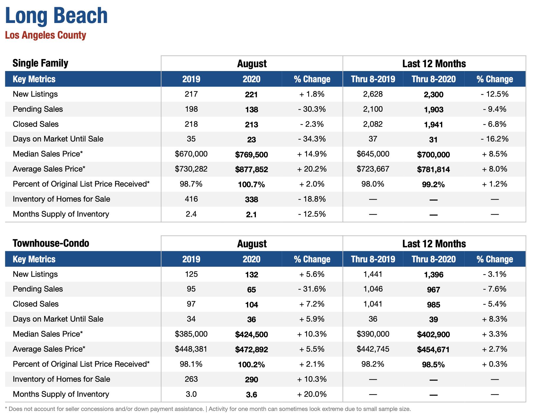 Long Beach Real Estate Market August 2020