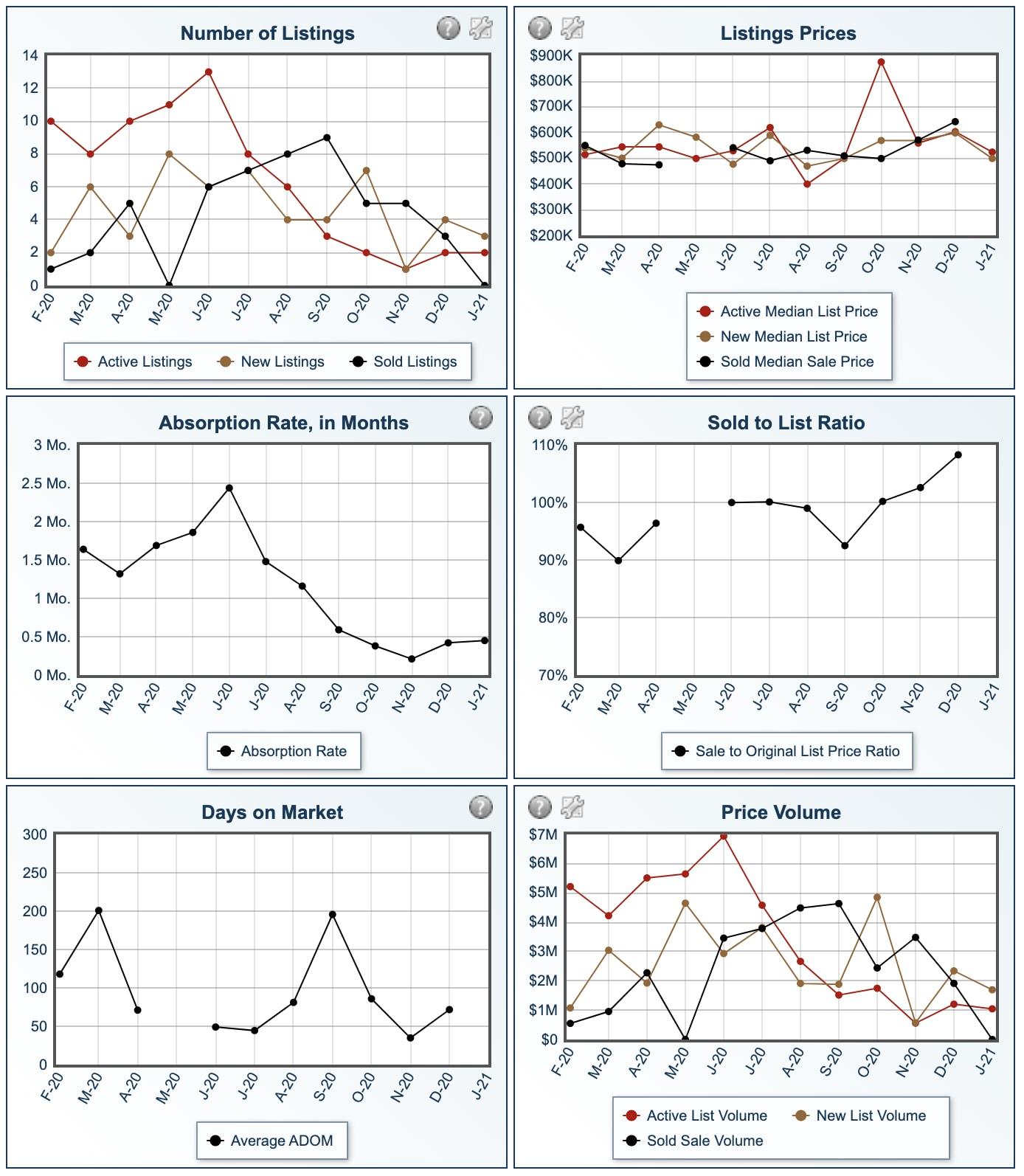 Manzanita Oregon Real Estate Market Report Graph