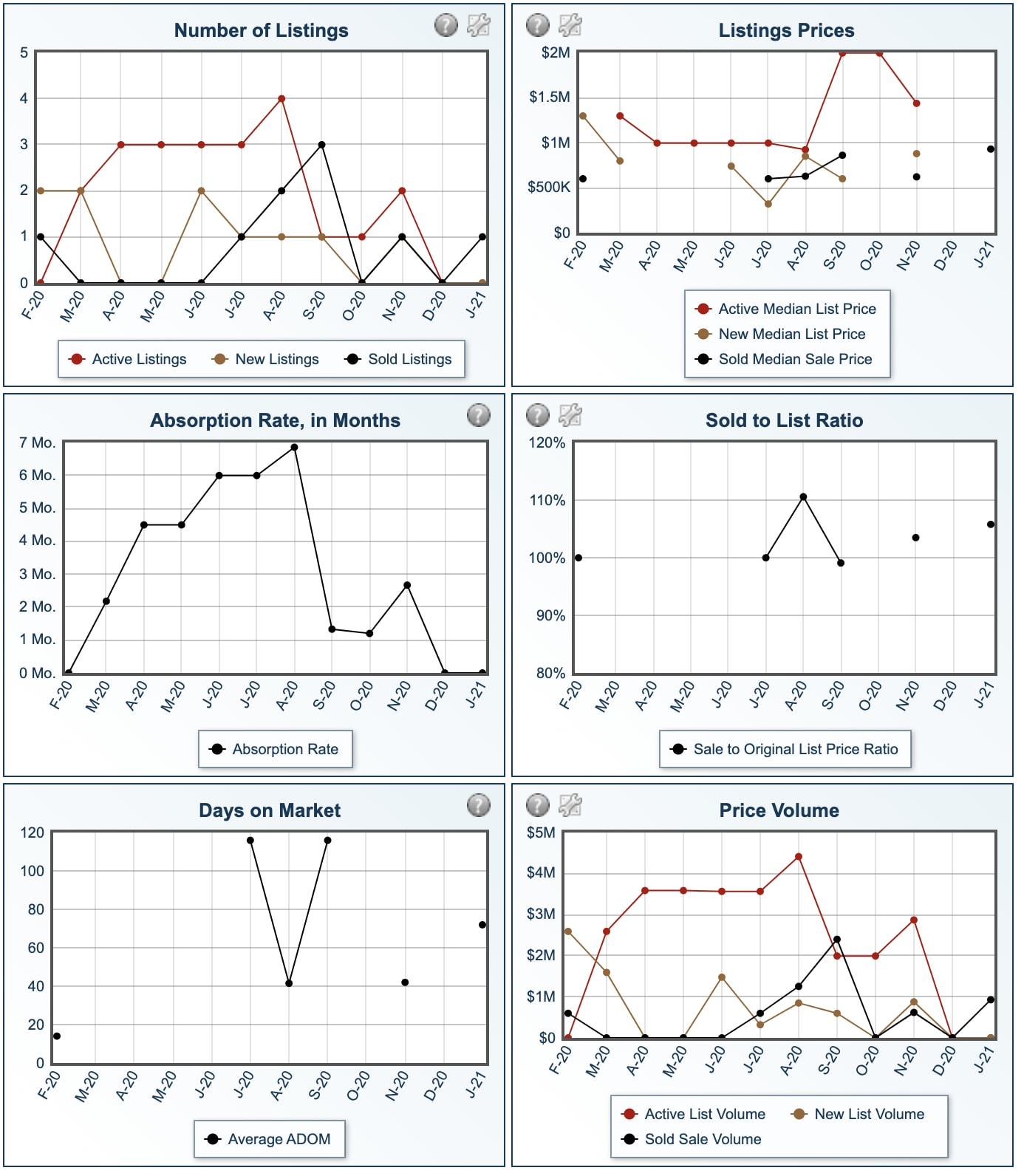 Neahkahnie Real Estate Number of Listings, Listing Prices, Absorption Rate in Months, Sold to List Ratio, Days on Market and Price Volume plotted in Graph form.