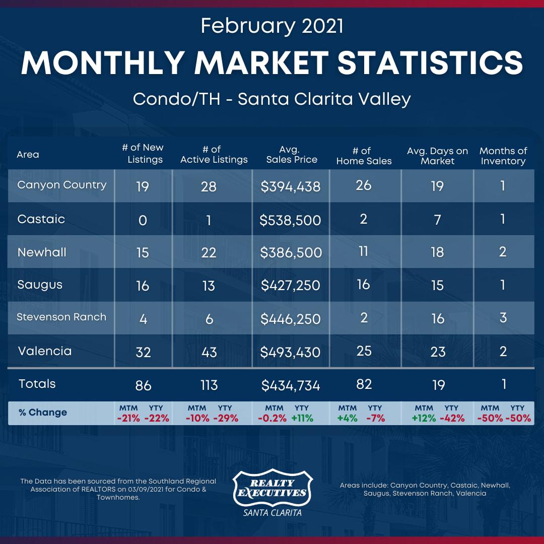 February 2021: Santa Clarita Real Estate Market Statistics for Condo/Townhomes