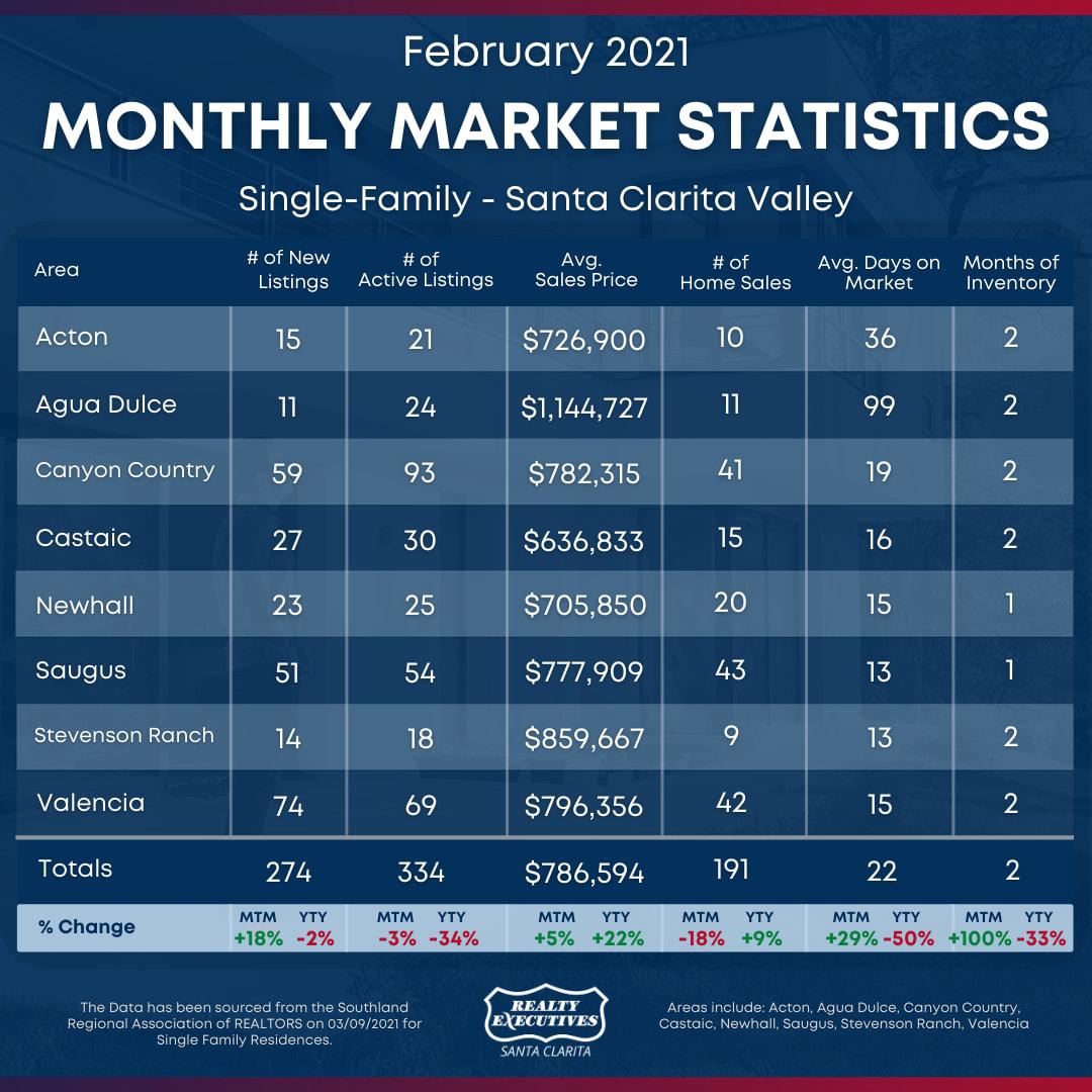February 2021: Santa Clarita Real Estate Statistics