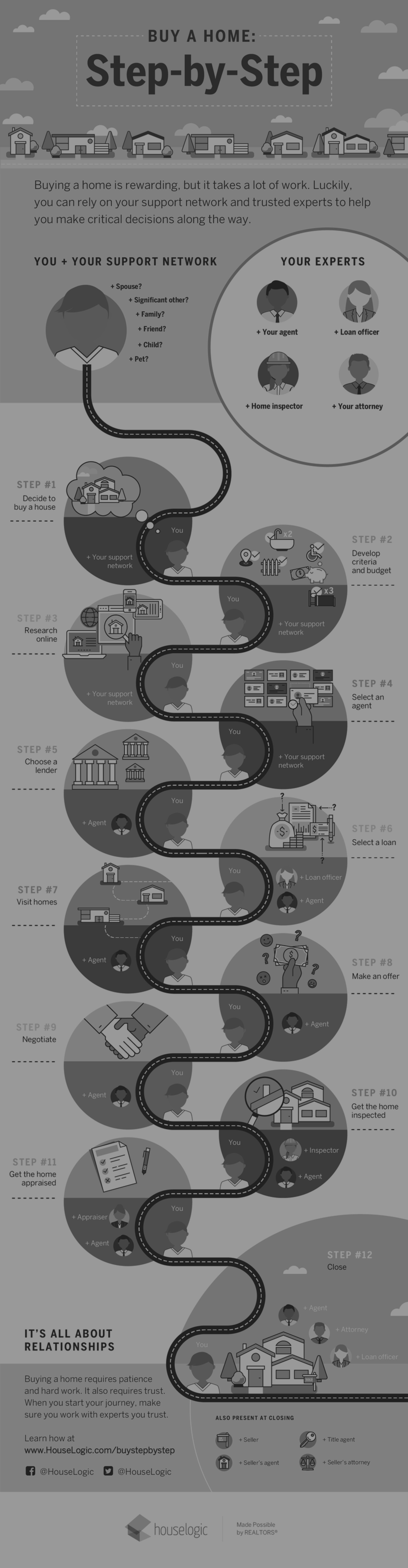 Steps to Buying a Home